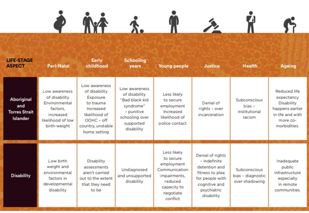 Figure 1. Issues facing First Nations people with disability and people with disability in different setting across their life course. Royal Commission into Violence, Abuse, Neglect and Exploitation of People with Disability (Issues Paper, June 2020) 3.